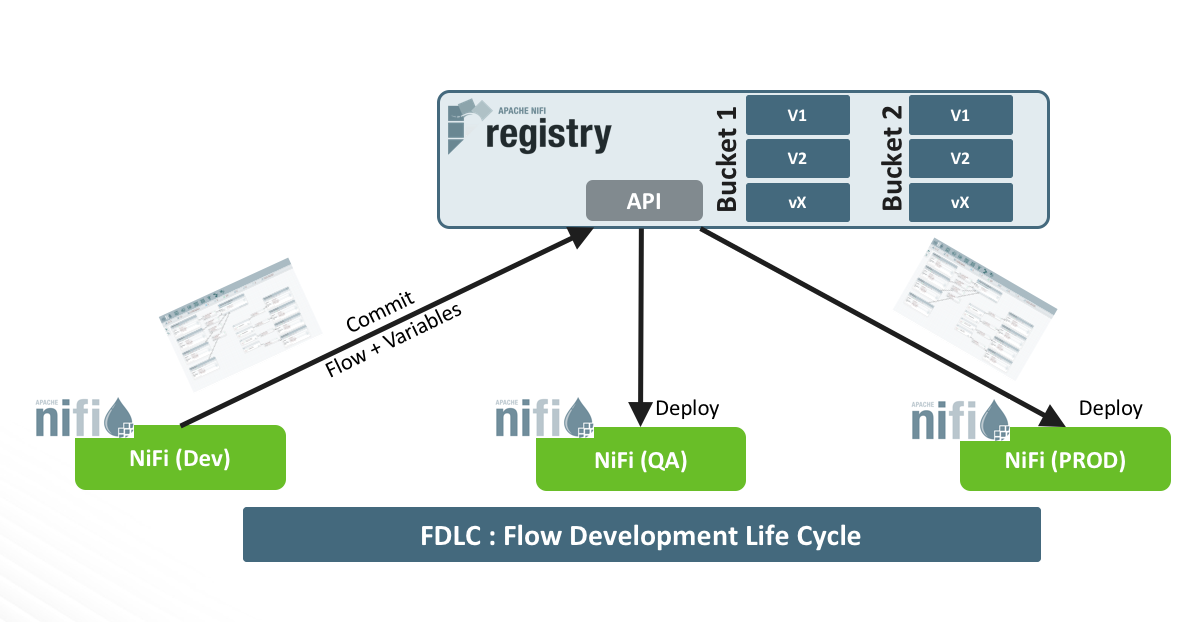 FDLC: Flow Development Life Cycle with NiFi registries